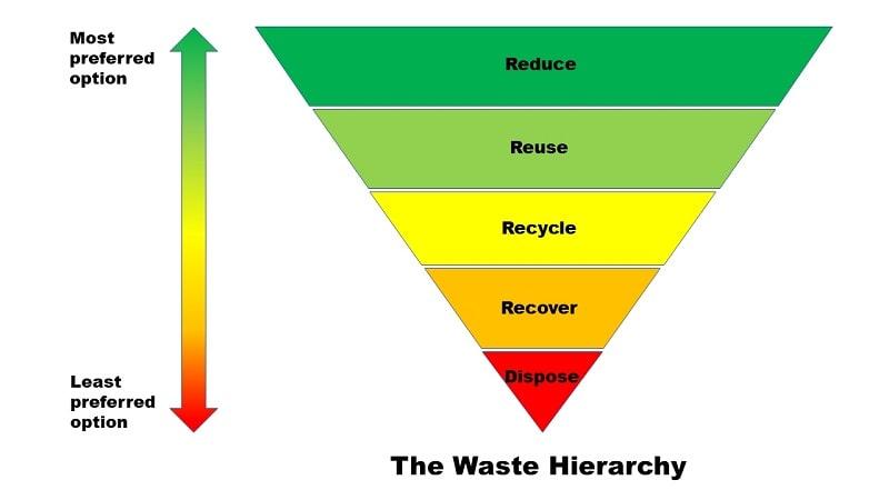 Diagram of the waste hierarchy